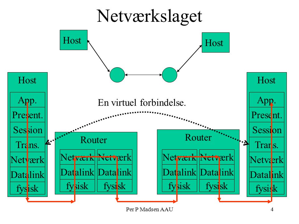 Per P Madsen AAU4 Netværkslaget fysisk Datalink Netværk Trans.