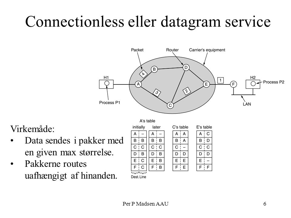 Per P Madsen AAU6 Connectionless eller datagram service Virkemåde: Data sendes i pakker med en given max størrelse.