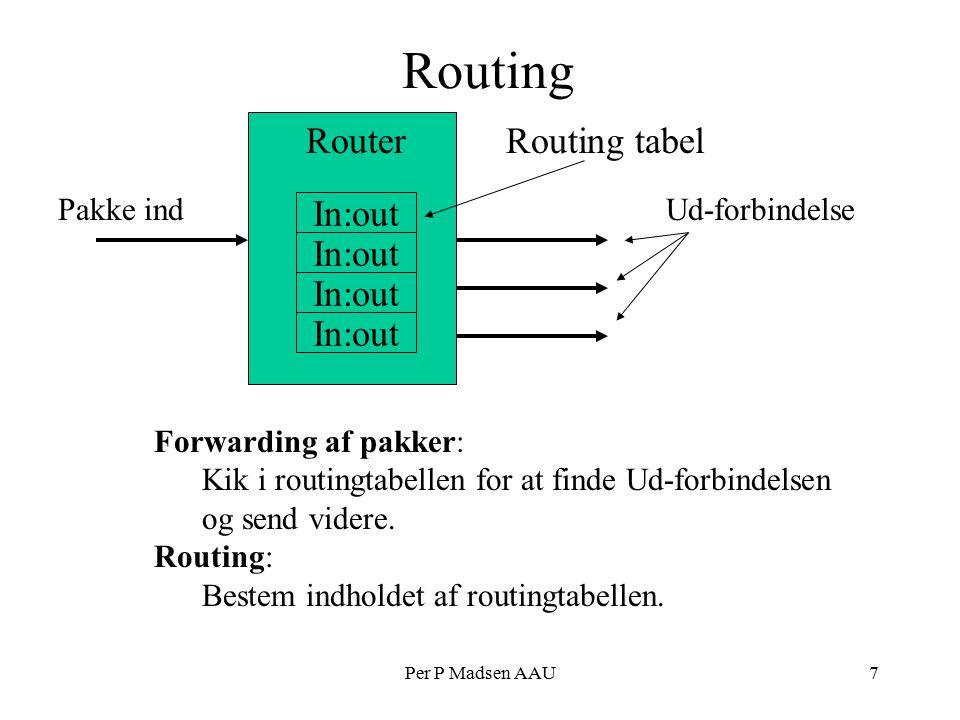 Per P Madsen AAU7 Routing In:out RouterRouting tabel Forwarding af pakker: Kik i routingtabellen for at finde Ud-forbindelsen og send videre.