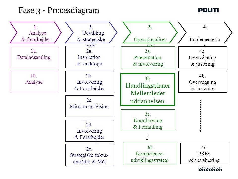 Fase 3 - Procesdiagram 1. Analyse & forarbejder 2.