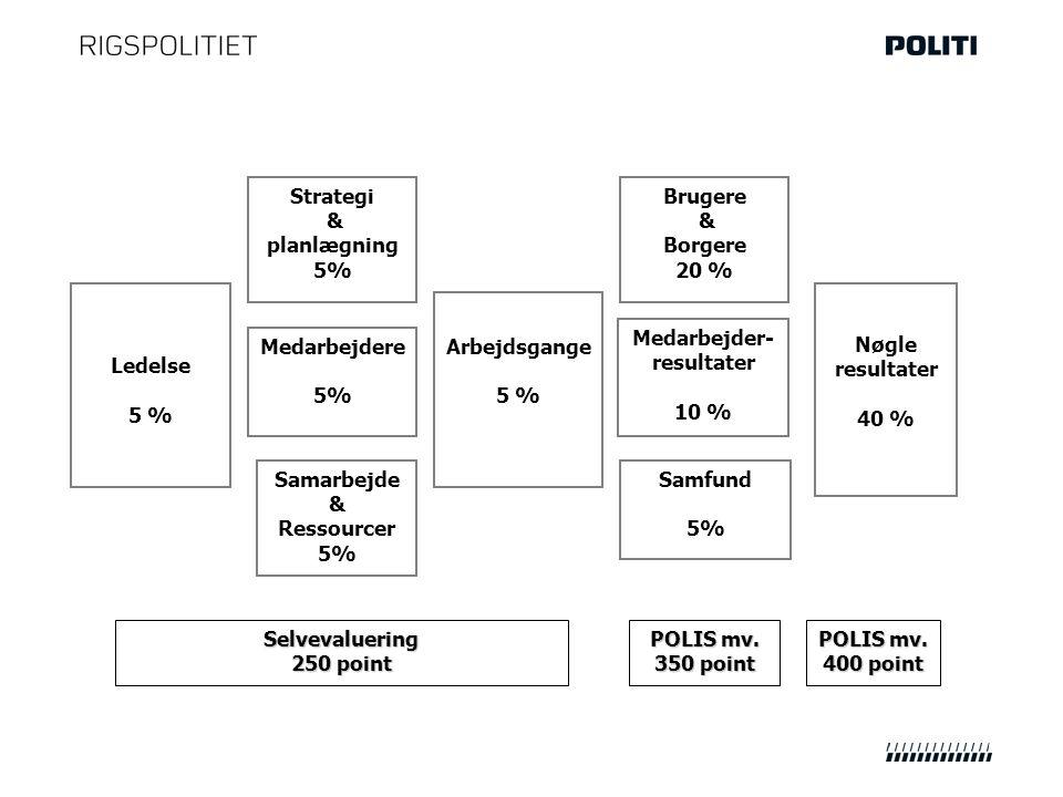 Ledelse 5 % Selvevaluering 250 point Medarbejdere 5% Strategi & planlægning 5% Samarbejde & Ressourcer 5% Nøgle resultater 40 % Arbejdsgange 5 % Brugere & Borgere 20 % Medarbejder- resultater 10 % Samfund 5% POLIS mv.