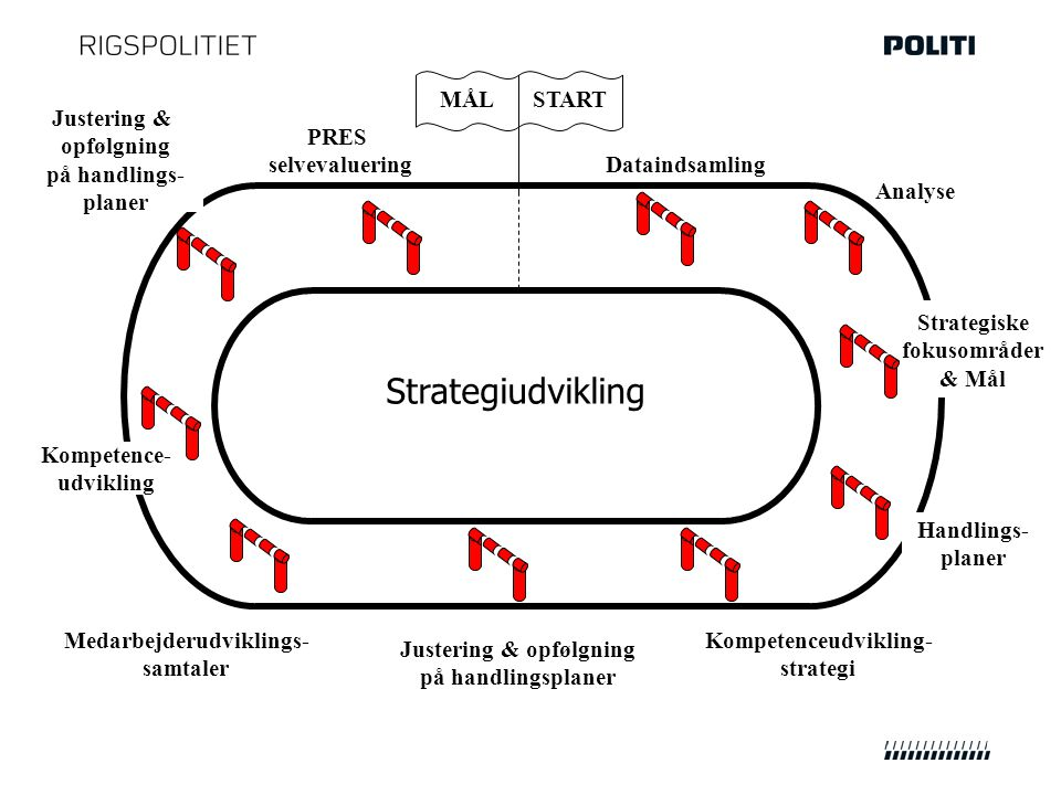Strategiudvikling STARTMÅL Analyse Kompetenceudvikling- strategi Handlings- planer Dataindsamling Strategiske fokusområder & Mål Medarbejderudviklings- samtaler Kompetence- udvikling PRES selvevaluering Justering & opfølgning på handlingsplaner Justering & opfølgning på handlings- planer