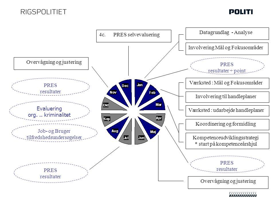 PRES resultater Evaluering org...