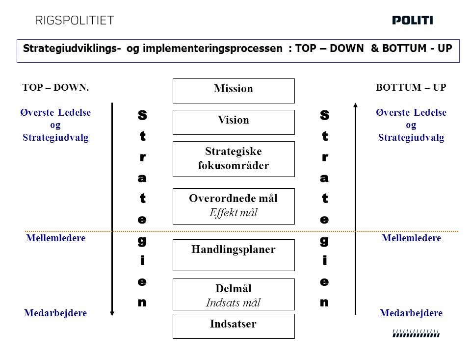 Strategiudviklings- og implementeringsprocessen : TOP – DOWN & BOTTUM - UP Mission Vision Strategiske fokusområder Indsatser Overordnede mål Effekt mål TOP – DOWN.