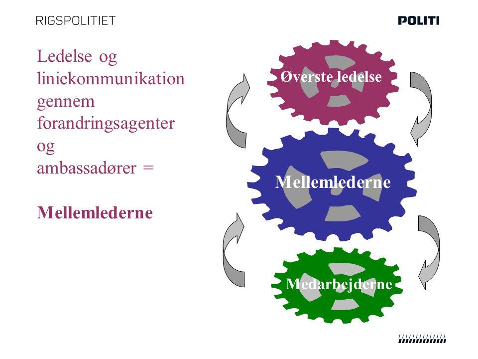 Ledelse og liniekommunikation gennem forandringsagenter og ambassadører = Mellemlederne Øverste ledelse Mellemlederne Medarbejderne