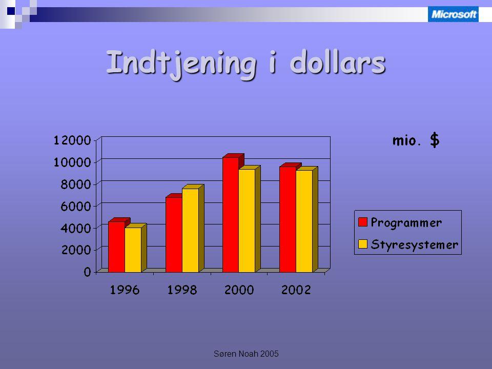 Søren Noah 2005 Indtjening i dollars