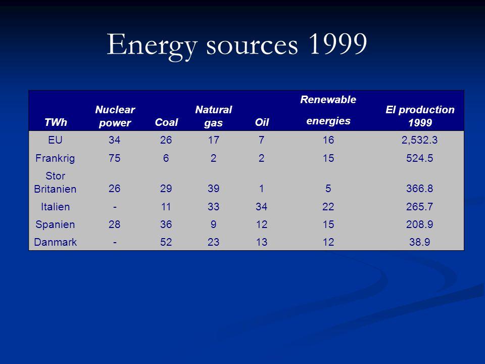 TWh Nuclear powerCoal Natural gasOil Renewable energies El production 1999 EU3426177162,532.3 Frankrig7562215524.5 Stor Britanien26293915366.8 Italien-11333422265.7 Spanien283691215208.9 Danmark-5223131238.9 Energy sources 1999