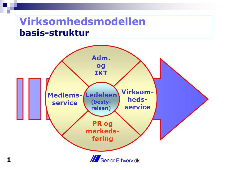 Virksomhedsmodellen basis-struktur Ledelsen (besty- relsen) Medlems- service Virksom- heds- service PR og markeds- føring Adm.