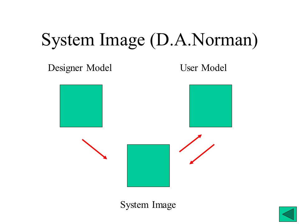 System Image (D.A.Norman) System Image Designer ModelUser Model