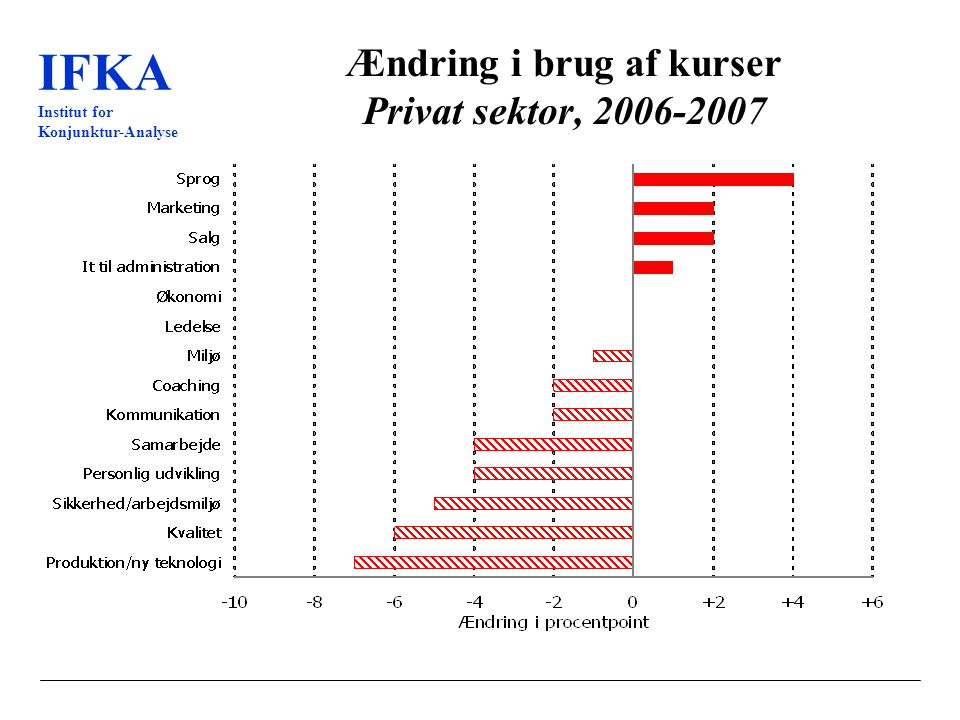IFKA Institut for Konjunktur-Analyse Ændring i brug af kurser Privat sektor, 2006-2007