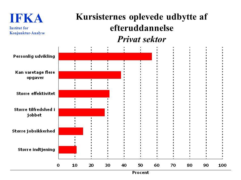 IFKA Institut for Konjunktur-Analyse Kursisternes oplevede udbytte af efteruddannelse Privat sektor