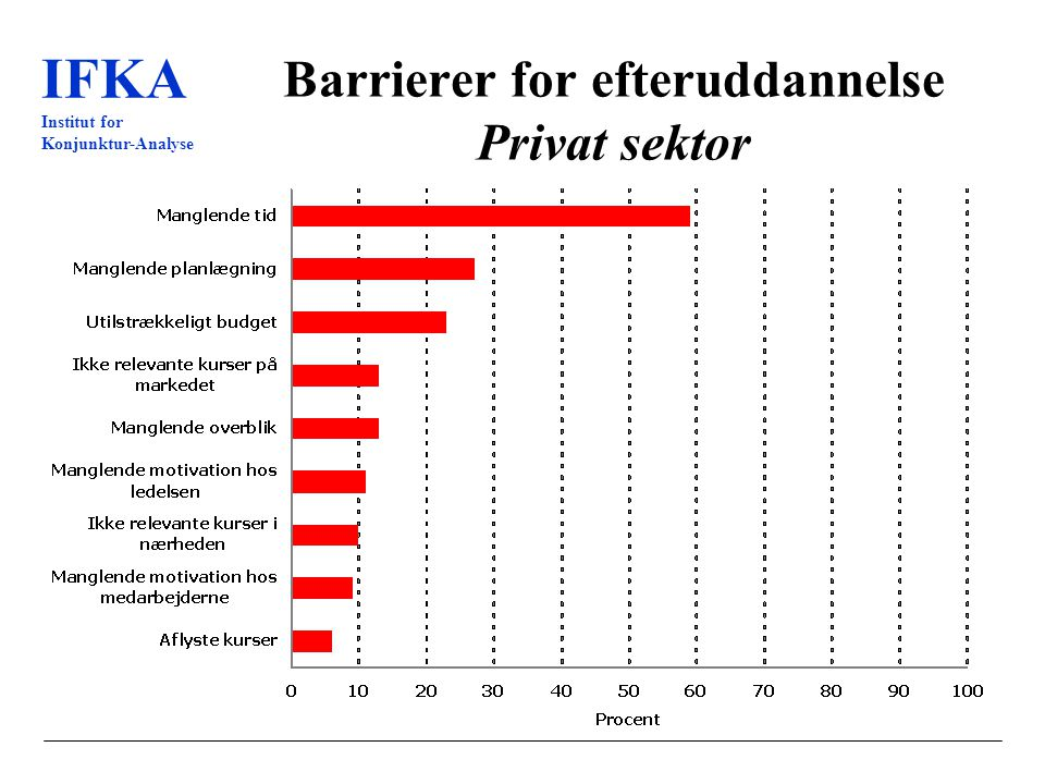 IFKA Institut for Konjunktur-Analyse Barrierer for efteruddannelse Privat sektor