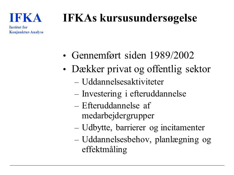 IFKA Institut for Konjunktur-Analyse IFKAs kursusundersøgelse Gennemført siden 1989/2002 Dækker privat og offentlig sektor – Uddannelsesaktiviteter – Investering i efteruddannelse – Efteruddannelse af medarbejdergrupper – Udbytte, barrierer og incitamenter – Uddannelsesbehov, planlægning og effektmåling