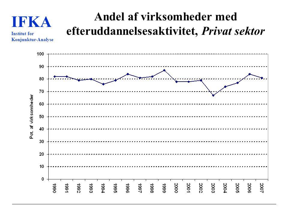 IFKA Institut for Konjunktur-Analyse Andel af virksomheder med efteruddannelsesaktivitet, Privat sektor