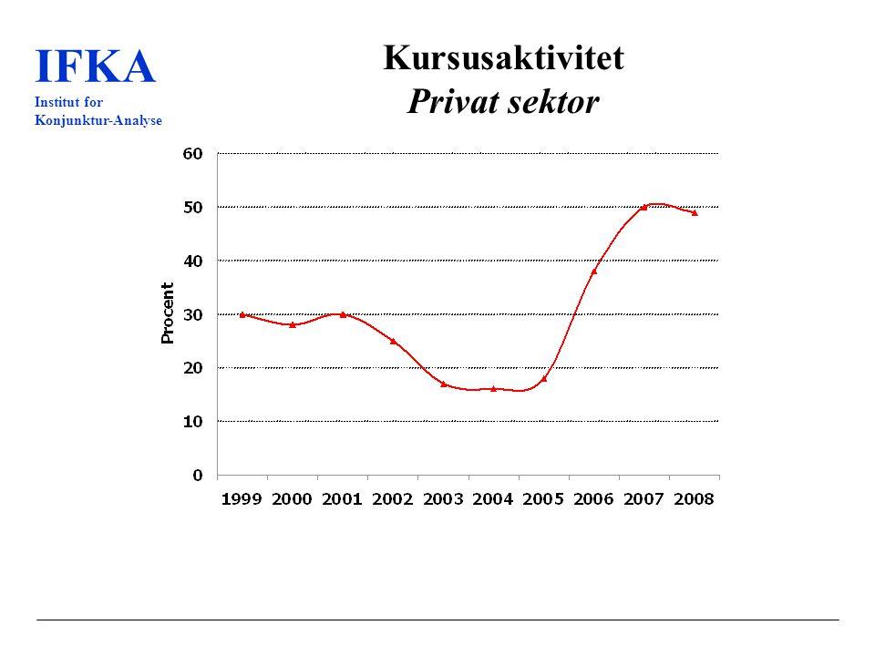 IFKA Institut for Konjunktur-Analyse Kursusaktivitet Privat sektor