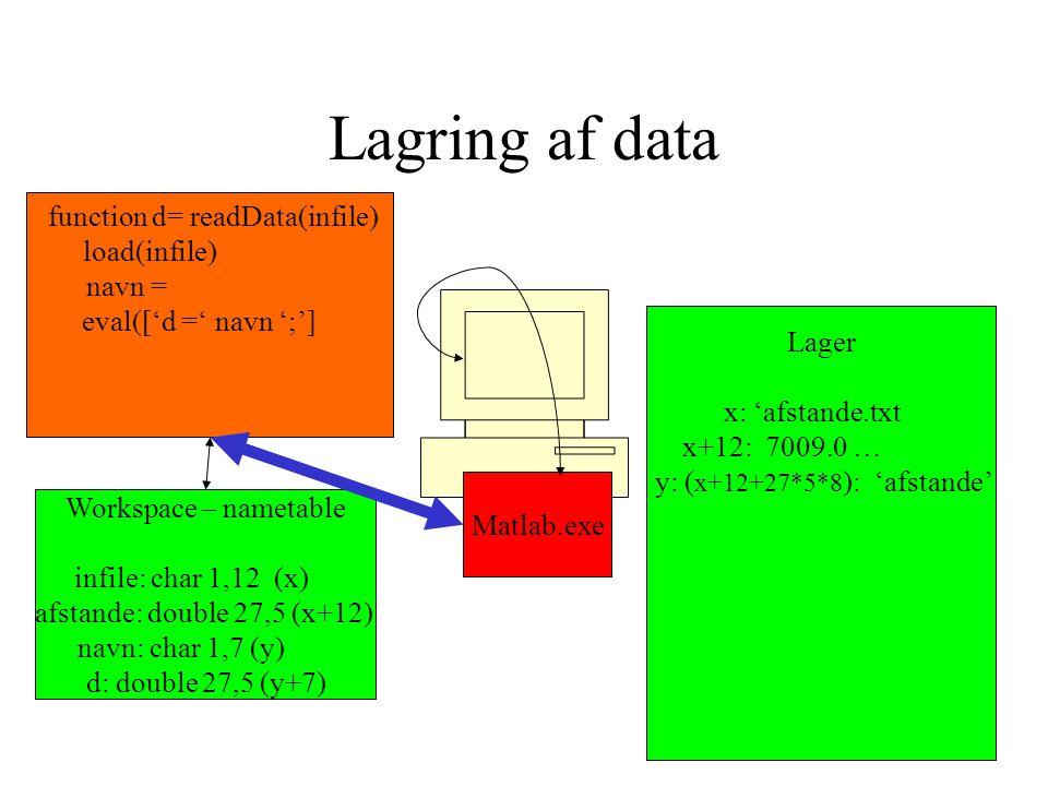 Lagring af data Matlab.exe Lager x: 'afstande.txt x+12: 7009.0 … y: ( x+12+27*5*8 ): 'afstande' function d= readData(infile) load(infile) navn = eval(['d =' navn ';'] Workspace – nametable infile: char 1,12 (x) afstande: double 27,5 (x+12) navn: char 1,7 (y) d: double 27,5 (y+7)