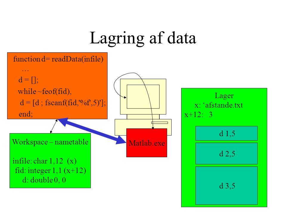 Lagring af data Matlab.exe Lager x: 'afstande.txt x+12: 3 function d= readData(infile) … d = []; while ~feof(fid), d = [d ; fscanf(fid, %f ,5) ]; end; Workspace – nametable infile: char 1,12 (x) fid: integer 1,1 (x+12) d: double 0, 0 d 1,5 d 2,5 d 3,5