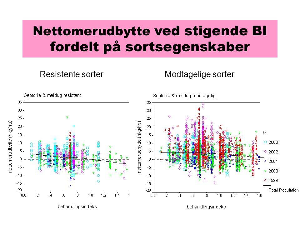 Nettomerudbytte ved stigende BI fordelt på sortsegenskaber Resistente sorterModtagelige sorter