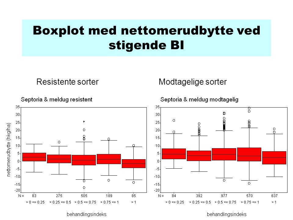 Boxplot med nettomerudbytte ved stigende BI Resistente sorterModtagelige sorter