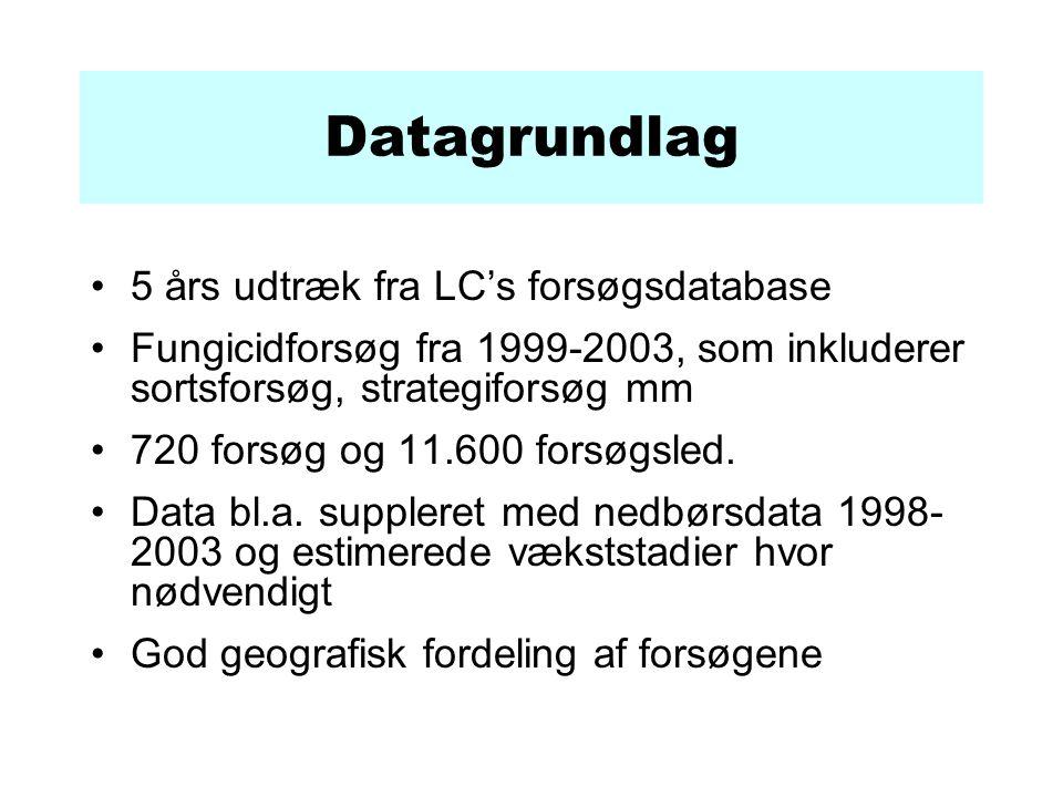 Datagrundlag 5 års udtræk fra LC's forsøgsdatabase Fungicidforsøg fra 1999-2003, som inkluderer sortsforsøg, strategiforsøg mm 720 forsøg og 11.600 forsøgsled.