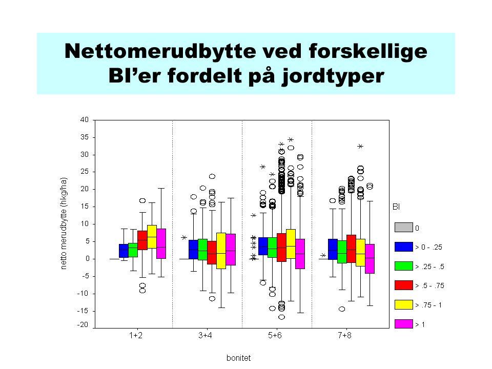 Nettomerudbytte ved forskellige BI'er fordelt på jordtyper