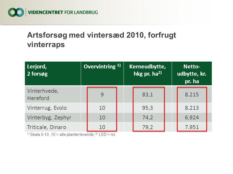 Artsforsøg med vintersæd 2010, forfrugt vinterraps Lerjord, 2 forsøg Overvintring 1) Kerneudbytte, hkg pr.