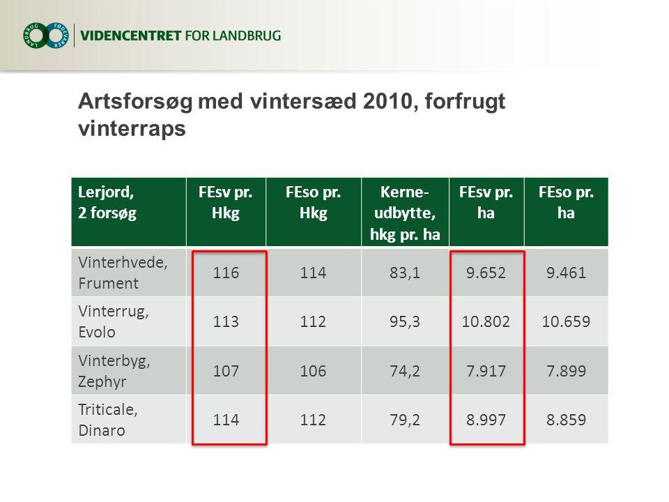Artsforsøg med vintersæd 2010, forfrugt vinterraps Lerjord, 2 forsøg FEsv pr.