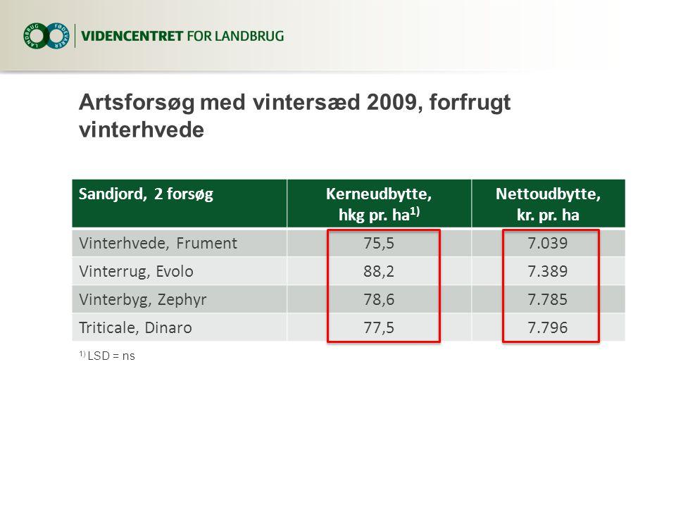 Artsforsøg med vintersæd 2009, forfrugt vinterhvede Sandjord, 2 forsøgKerneudbytte, hkg pr.
