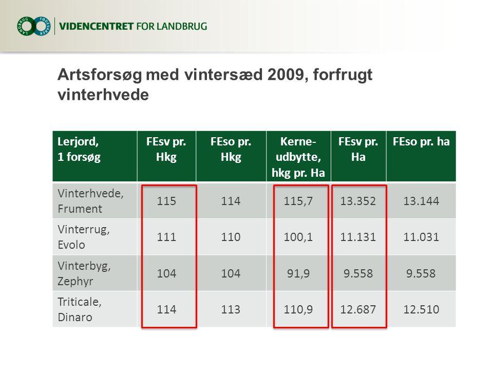 Artsforsøg med vintersæd 2009, forfrugt vinterhvede Lerjord, 1 forsøg FEsv pr.