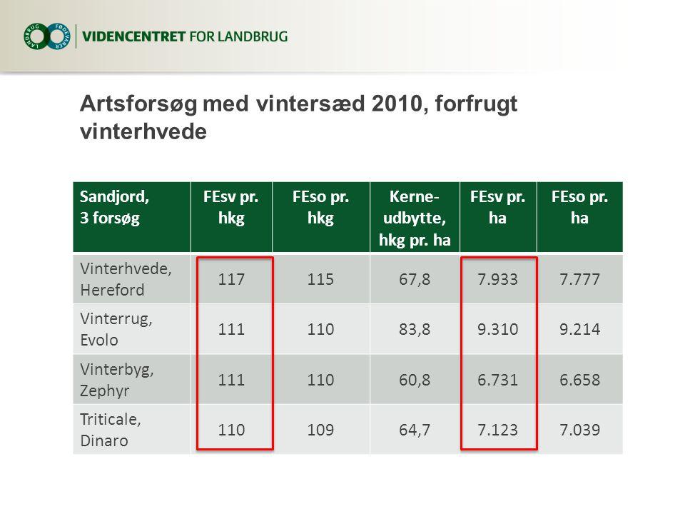 Artsforsøg med vintersæd 2010, forfrugt vinterhvede Sandjord, 3 forsøg FEsv pr.