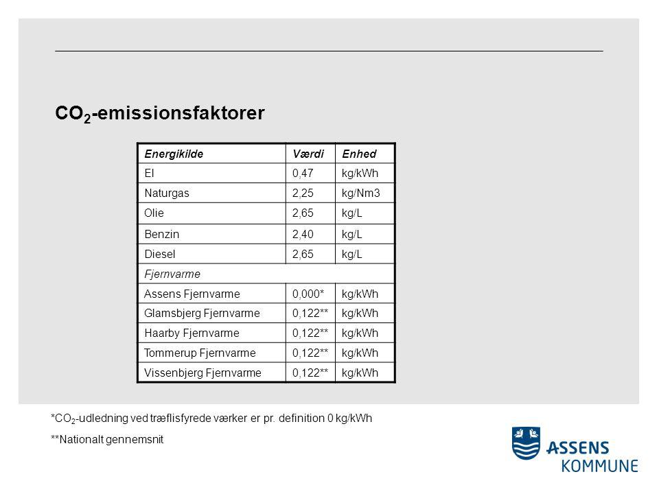 CO 2 -emissionsfaktorer EnergikildeVærdiEnhed El0,47kg/kWh Naturgas2,25kg/Nm3 Olie2,65kg/L Benzin2,40kg/L Diesel2,65kg/L Fjernvarme Assens Fjernvarme0,000*kg/kWh Glamsbjerg Fjernvarme0,122**kg/kWh Haarby Fjernvarme0,122**kg/kWh Tommerup Fjernvarme0,122**kg/kWh Vissenbjerg Fjernvarme0,122**kg/kWh *CO 2 -udledning ved træflisfyrede værker er pr.