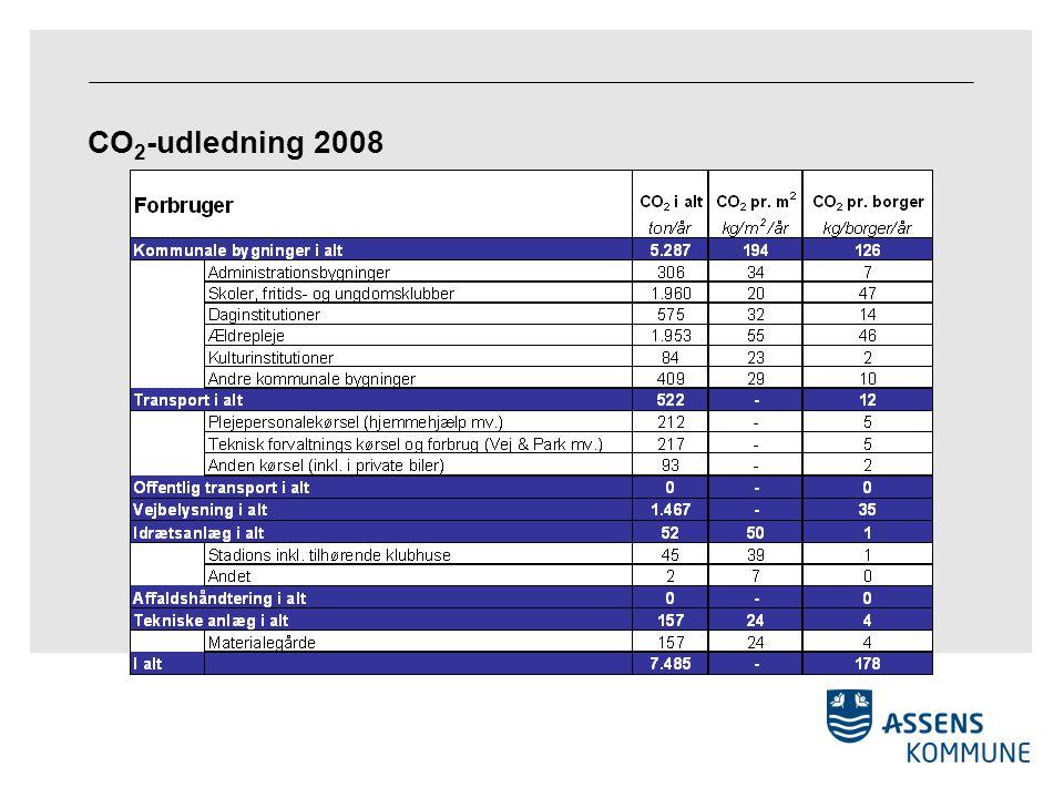 CO 2 -udledning 2008