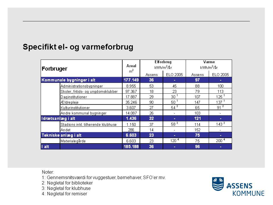 Specifikt el- og varmeforbrug Noter: 1: Gennemsnitsværdi for vuggestuer, børnehaver, SFO'er mv.