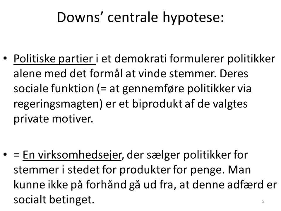5 Downs' centrale hypotese: Politiske partier i et demokrati formulerer politikker alene med det formål at vinde stemmer.