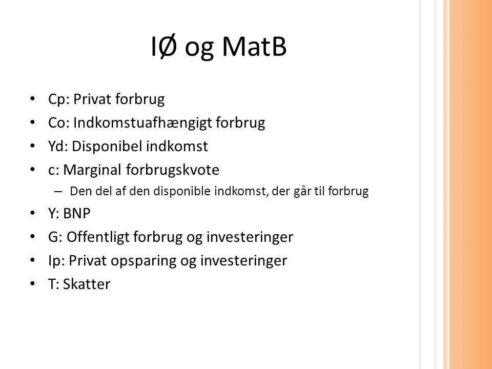 IØ og MatB Cp: Privat forbrug Co: Indkomstuafhængigt forbrug Yd: Disponibel indkomst c: Marginal forbrugskvote – Den del af den disponible indkomst, der går til forbrug Y: BNP G: Offentligt forbrug og investeringer Ip: Privat opsparing og investeringer T: Skatter