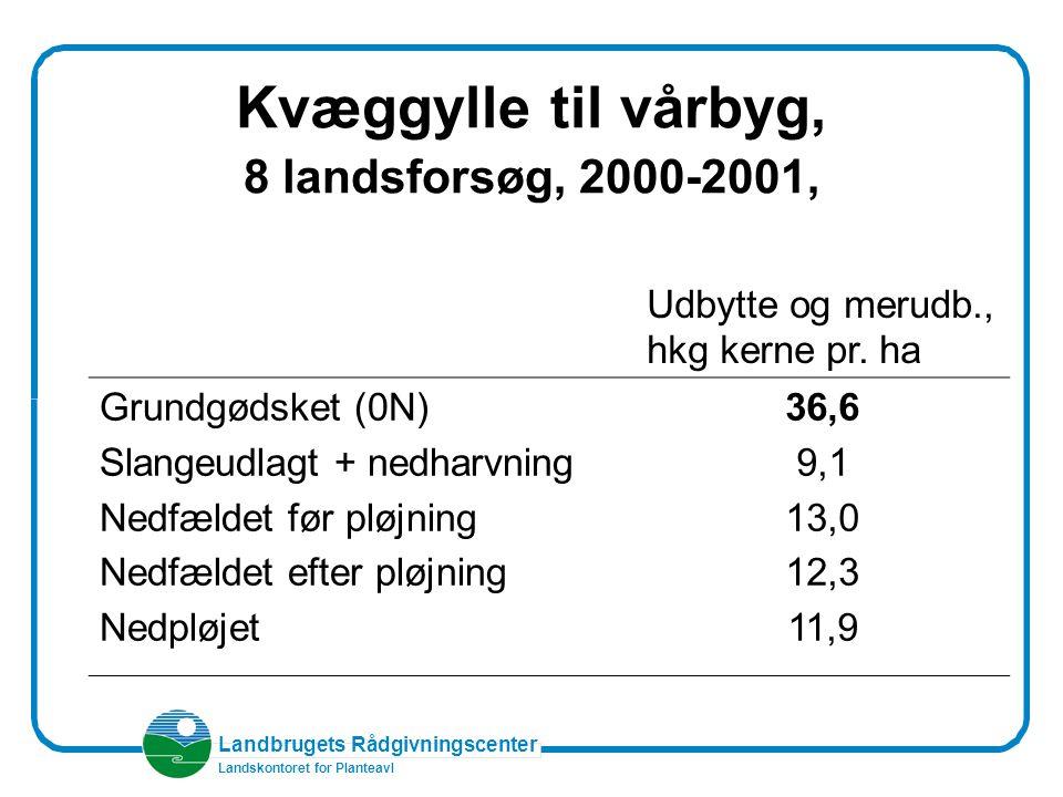 Landbrugets Rådgivningscenter Landskontoret for Planteavl Kvæggylle til vårbyg, 8 landsforsøg, 2000-2001, Udbytte og merudb., hkg kerne pr.