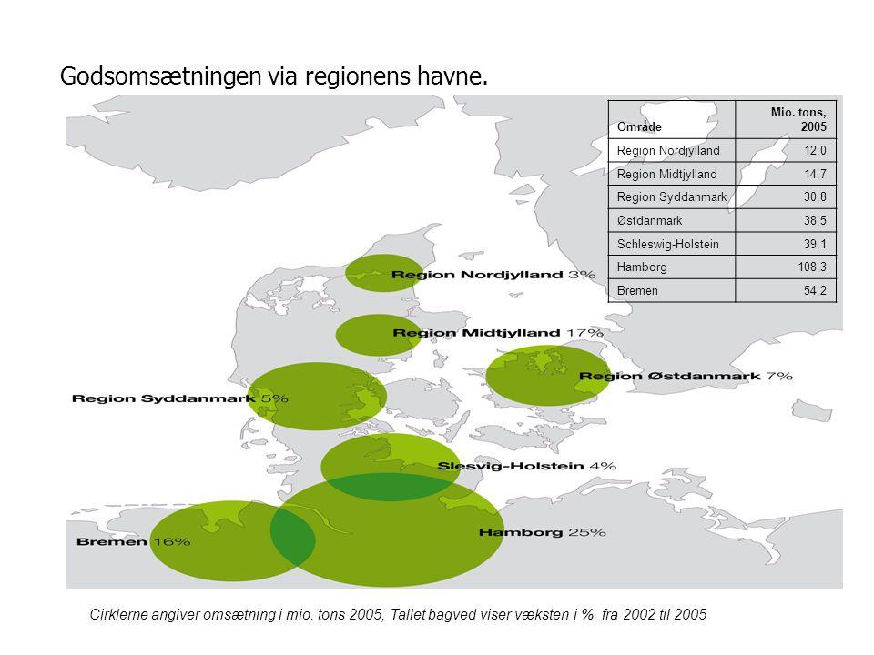 Godsomsætningen via regionens havne. Cirklerne angiver omsætning i mio.