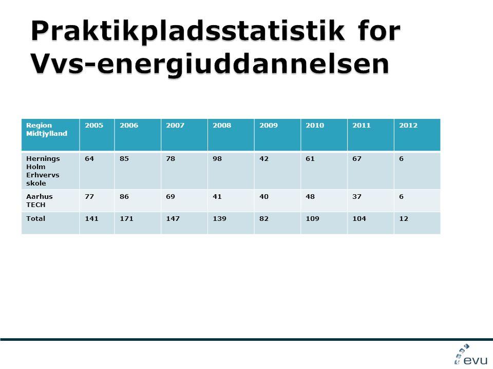 Region Midtjylland 20052006200720082009201020112012 Hernings Holm Erhvervs skole 648578984261676 Aarhus TECH 778669414048376 Total1411711471398210910412