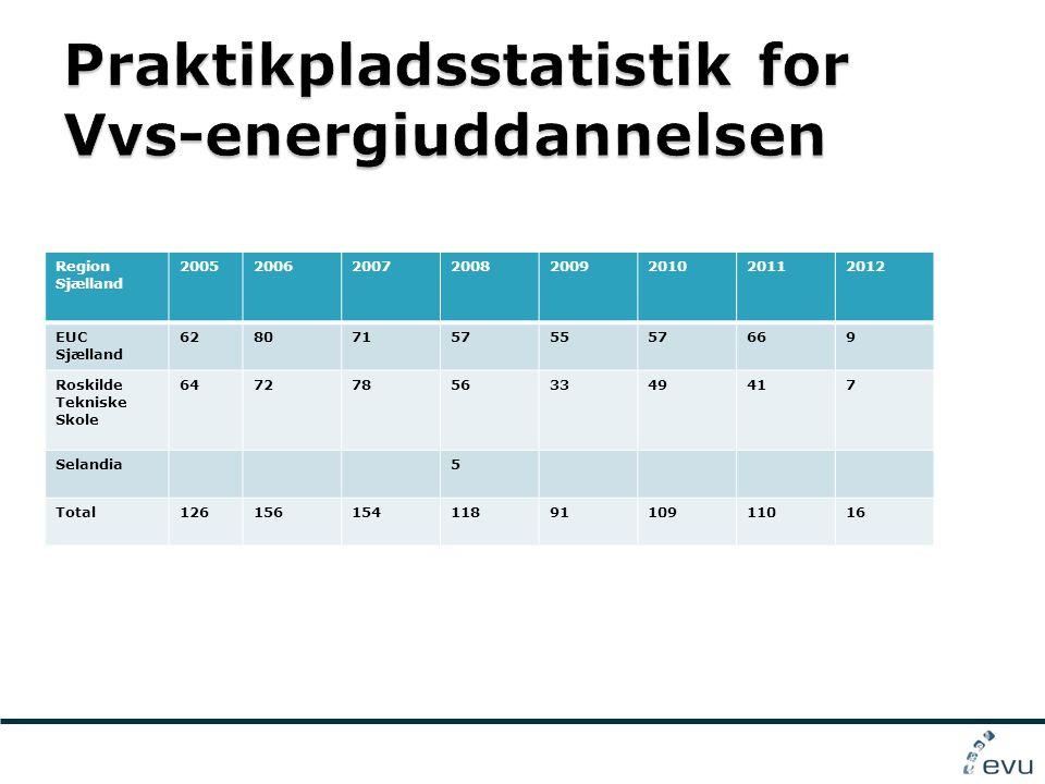 Region Sjælland 20052006200720082009201020112012 EUC Sjælland 628071575557669 Roskilde Tekniske Skole 647278563349417 Selandia5 Total1261561541189110911016