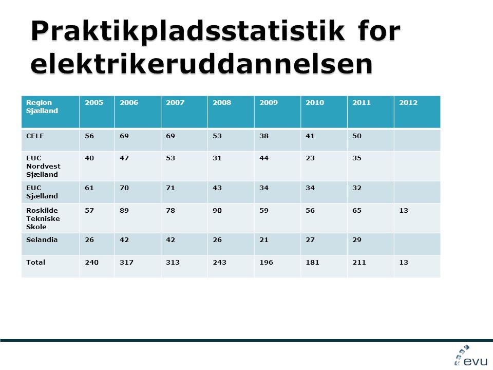 Region Sjælland 20052006200720082009201020112012 CELF5669 53384150 EUC Nordvest Sjælland 40475331442335 EUC Sjælland 6170714334 32 Roskilde Tekniske Skole 5789789059566513 Selandia2642 26212729 Total24031731324319618121113