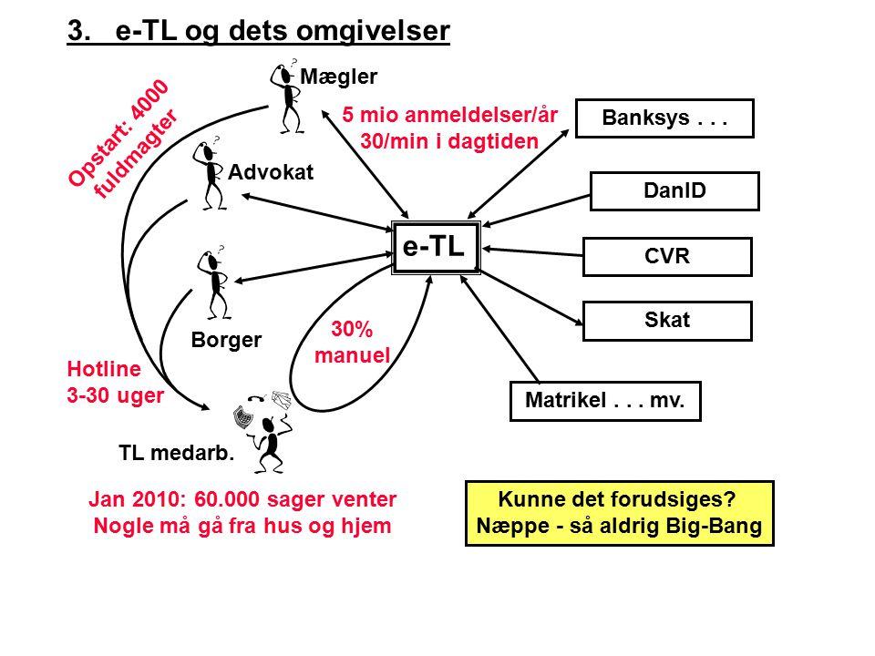 e-TL Banksys... 3. e-TL og dets omgivelser Borger DanID CVR Skat Matrikel...