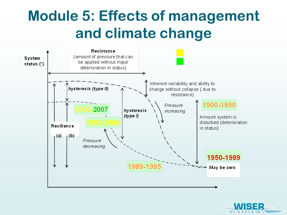 Module 5: Effects of management and climate change