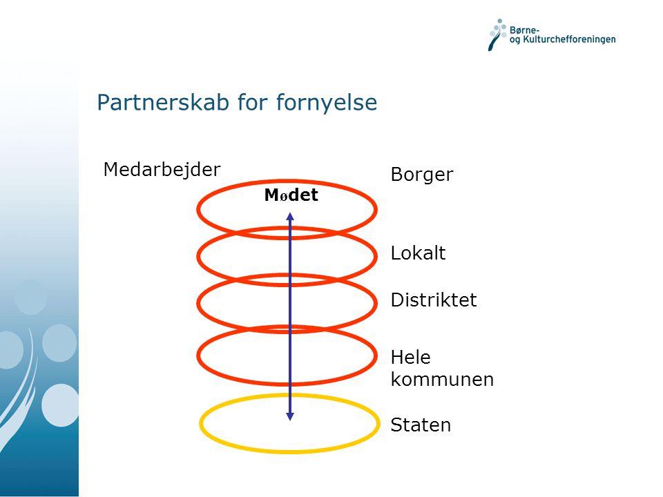 Partnerskab for fornyelse Medarbejder Borger Lokalt Distriktet Hele kommunen Staten M ø det