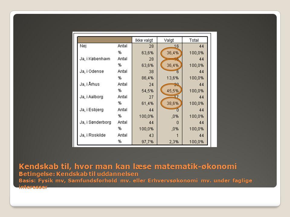 Kendskab til, hvor man kan læse matematik-økonomi Betingelse: Kendskab til uddannelsen Basis: Fysik mv, Samfundsforhold mv.