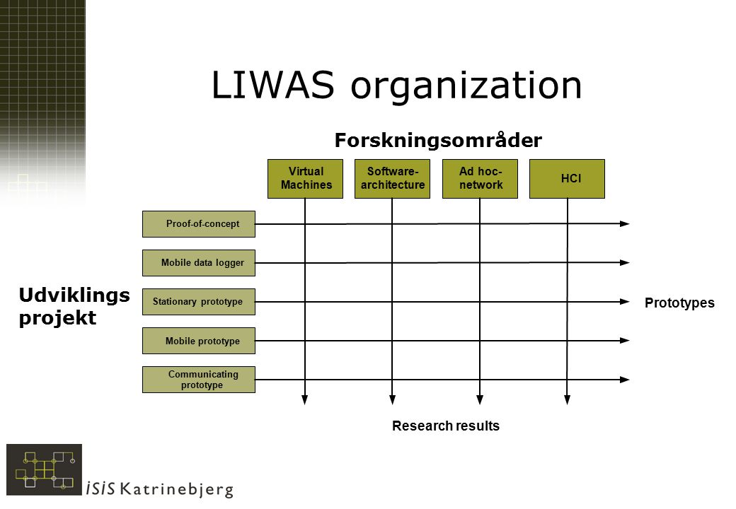 LIWAS organization Virtual Machines Software- architecture Ad hoc- network Proof-of-concept Mobile data logger Stationary prototype Mobile prototype Communicating prototype HCI Prototypes Research results Udviklings projekt Forskningsområder