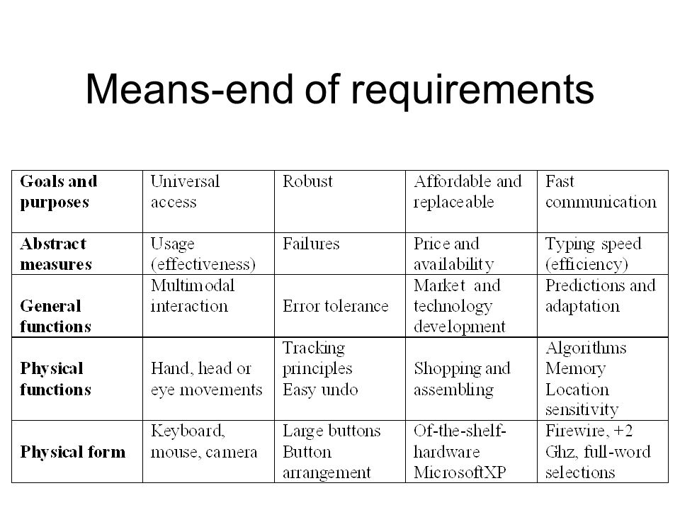 Means-end of requirements