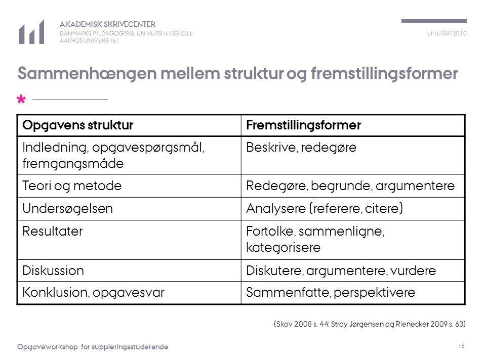 EFTERÅR 2010 AKADEMISK SKRIVECENTER DANMARKS PÆDAGOGISKE UNIVERSITETSSKOLE AARHUS UNIVERSITET * Opgaveworkshop for suppleringsstuderende 18 Sammenhængen mellem struktur og fremstillingsformer Opgavens strukturFremstillingsformer Indledning, opgavespørgsmål, fremgangsmåde Beskrive, redegøre Teori og metodeRedegøre, begrunde, argumentere UndersøgelsenAnalysere (referere, citere) ResultaterFortolke, sammenligne, kategorisere DiskussionDiskutere, argumentere, vurdere Konklusion, opgavesvarSammenfatte, perspektivere (Skov 2008 s.