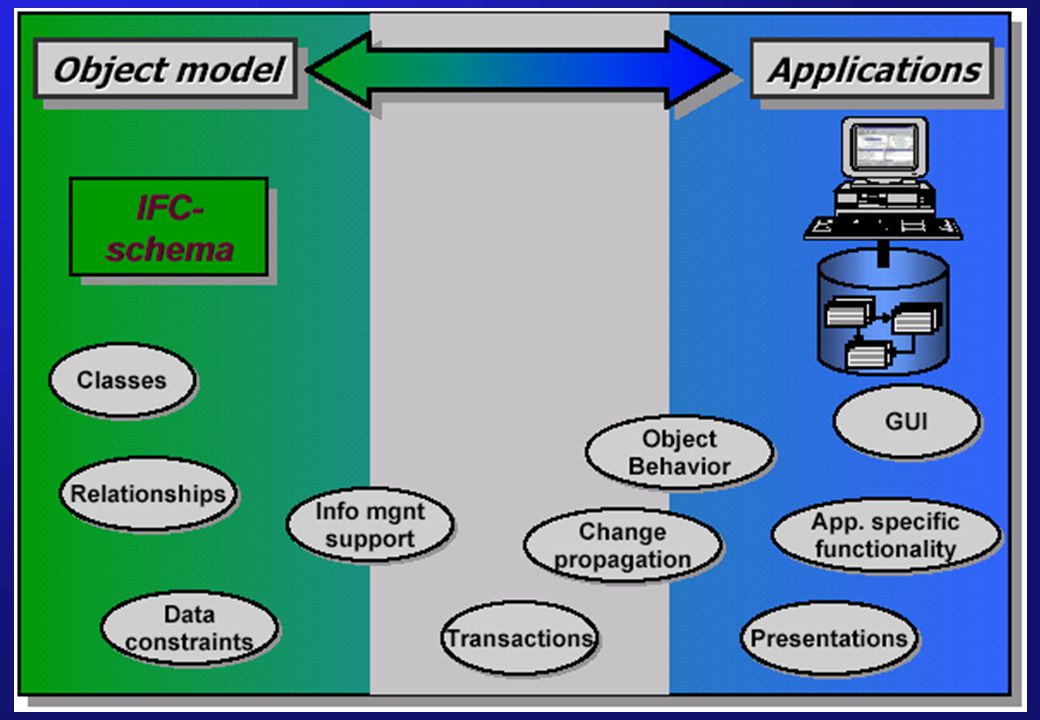 Aalborg University – Department of Production 2006-10-10Introduction to IFC Model Servers10