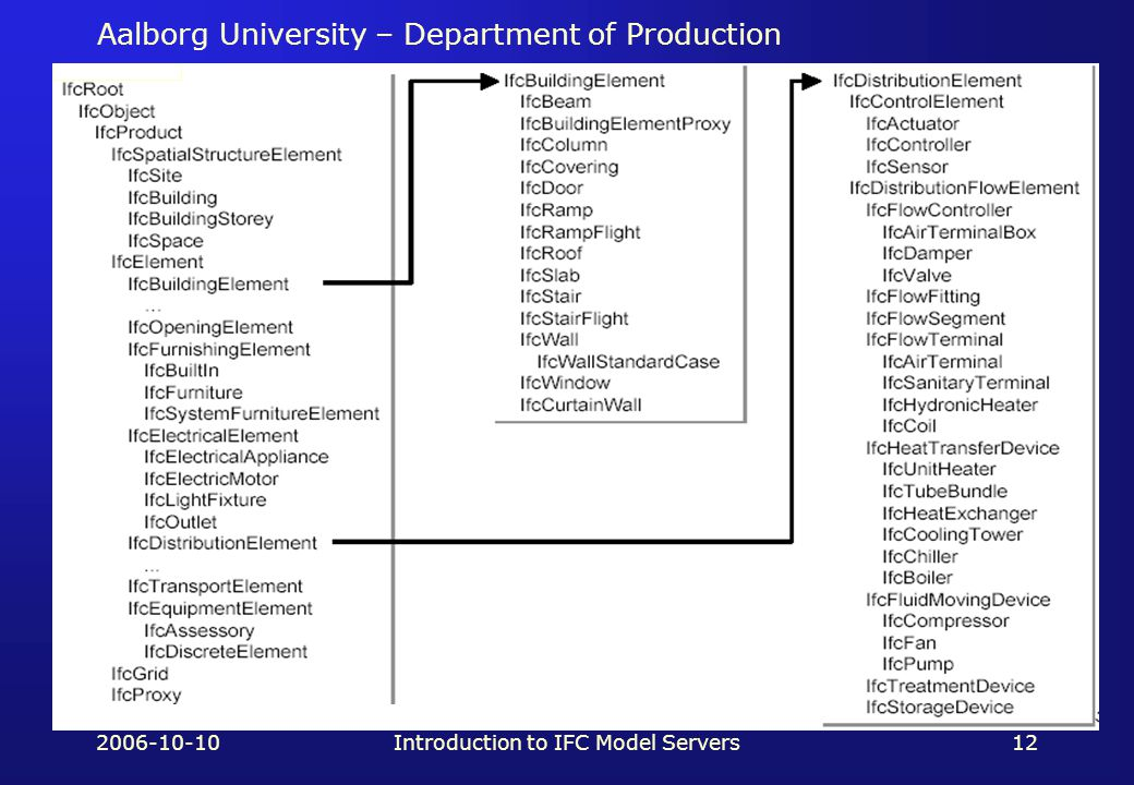 Aalborg University – Department of Production 2006-10-10Introduction to IFC Model Servers12