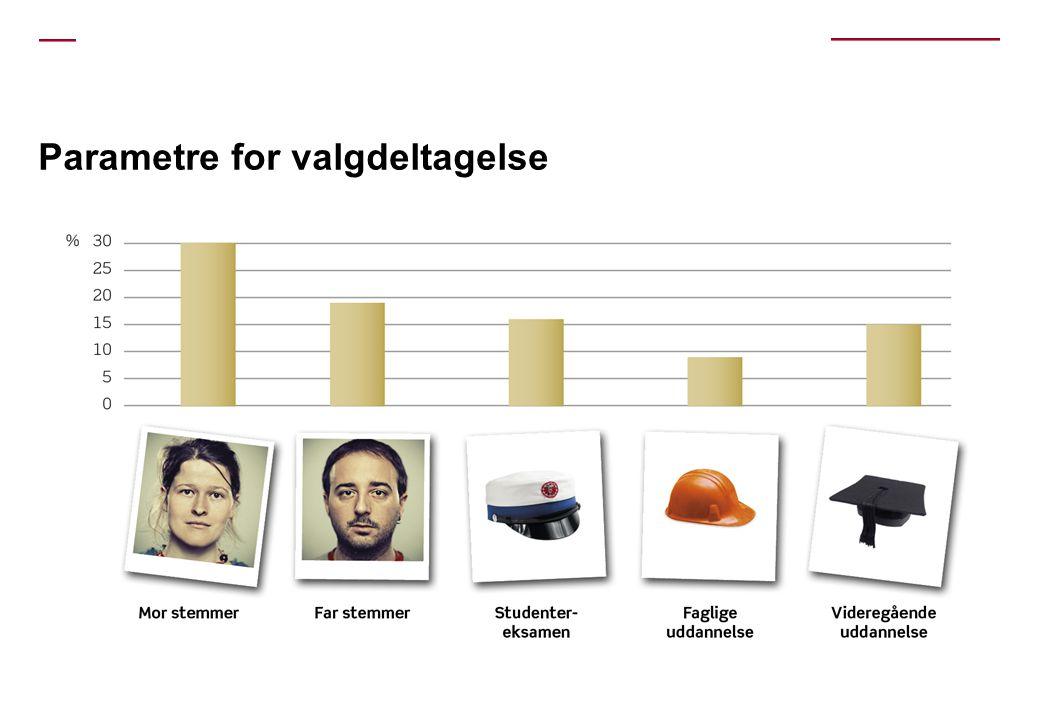 Parametre for valgdeltagelse